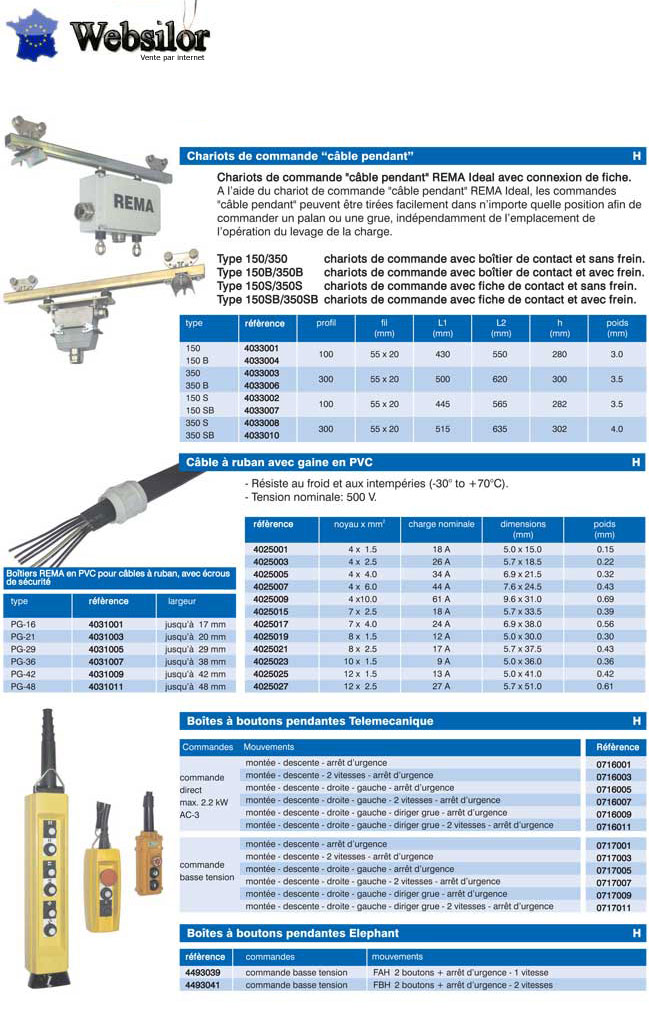 Informations techniques Câble à ruban - 4 x 1,5 mm