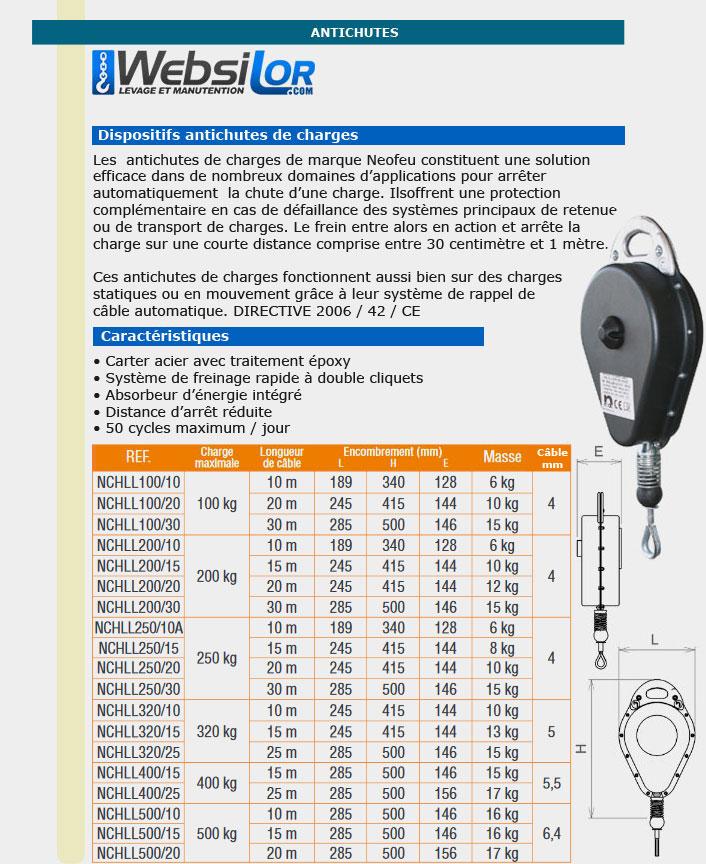 Informations techniques Antichute de charge avec câble 100 à 250 kg