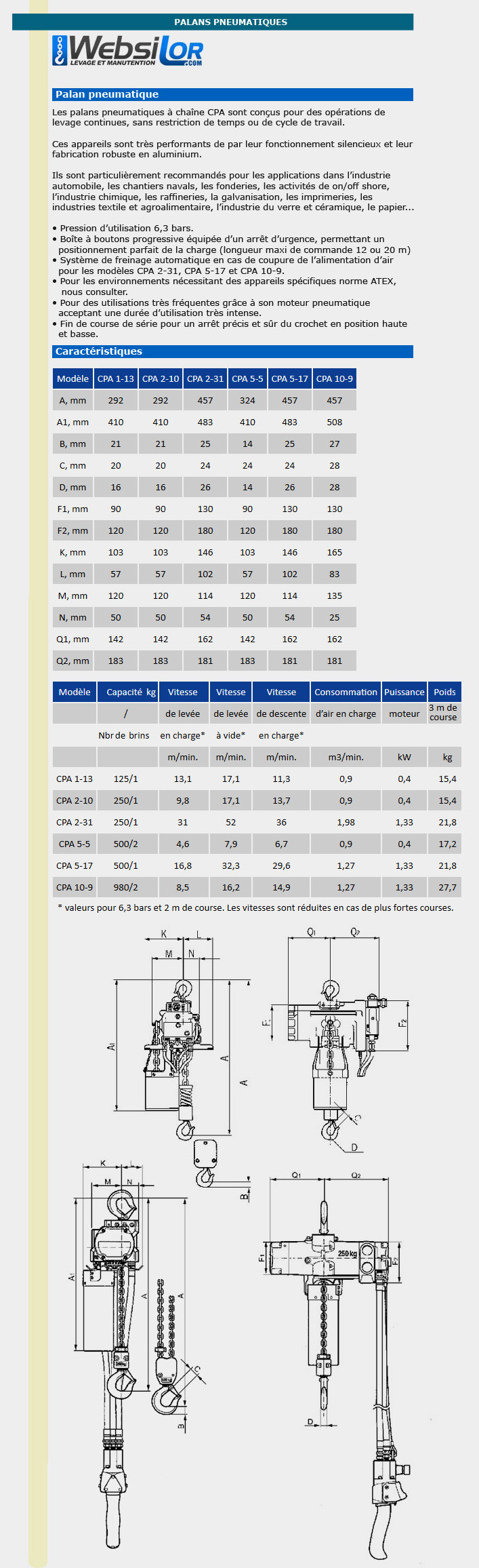 Informations techniques Palan pneumatique Yale - 125 à 1000kg